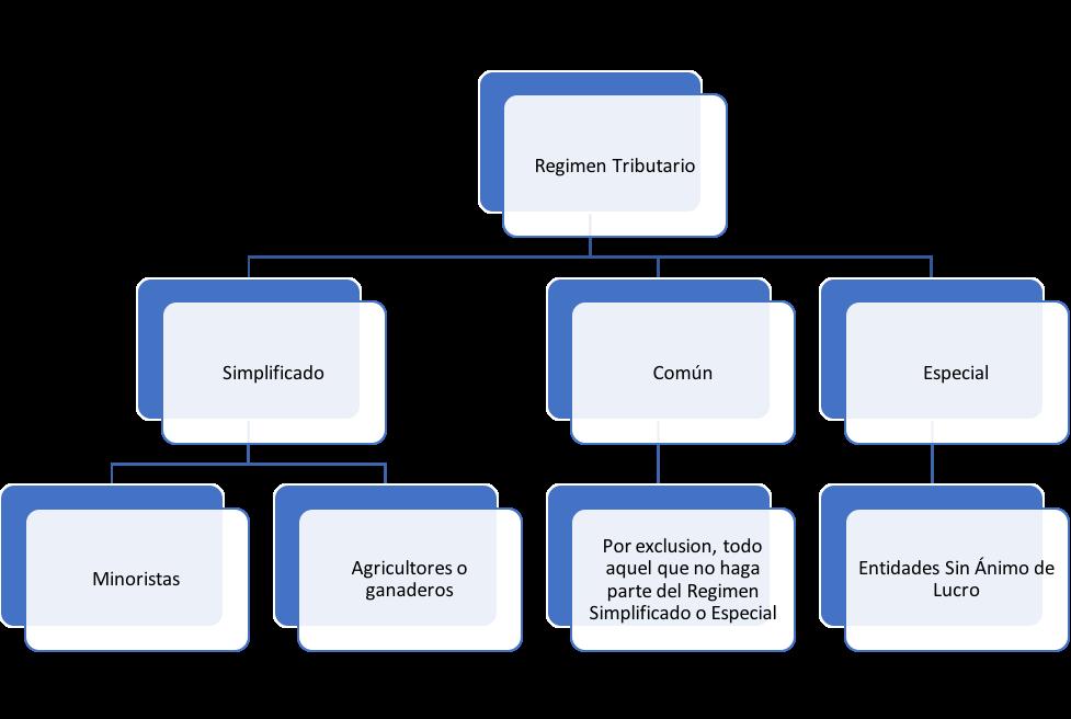 regimen tributario colombiano
